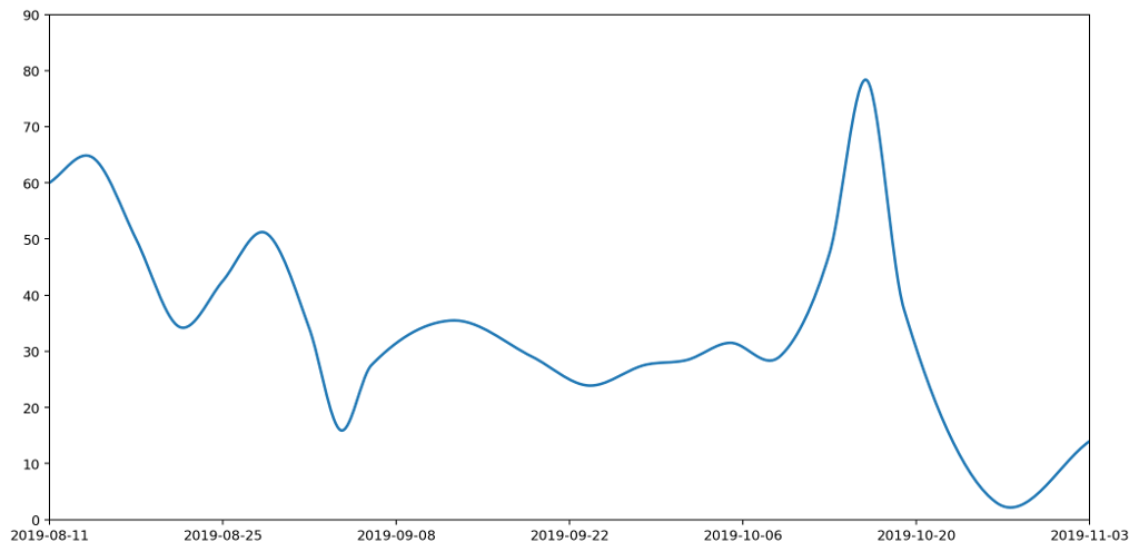 The histogram data drawn using Bézier curves