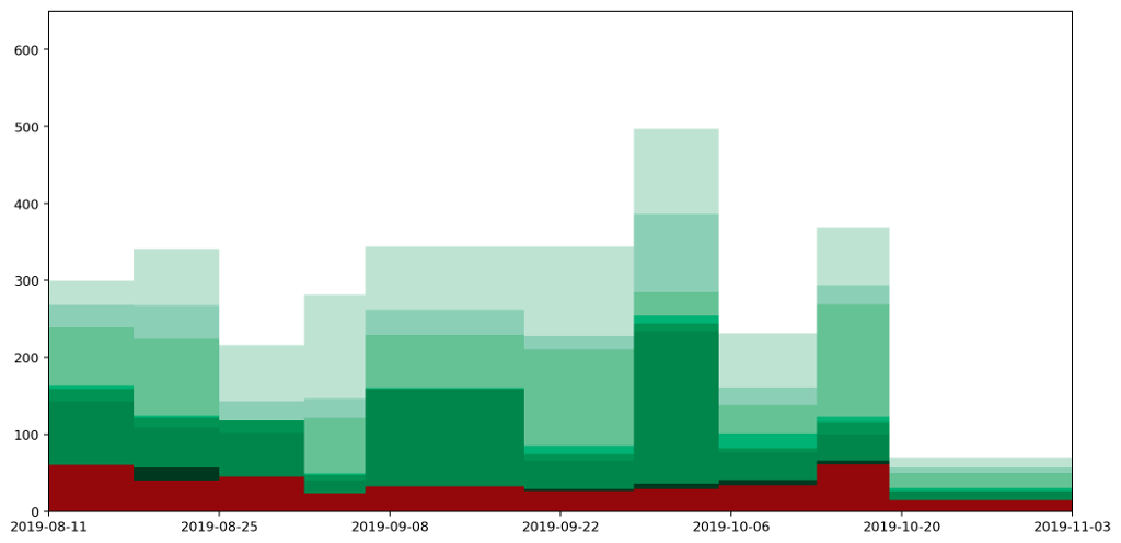 All data plotted as a stacked histogram